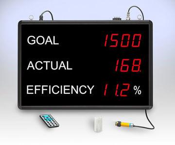 electronic efficiency scoreboard