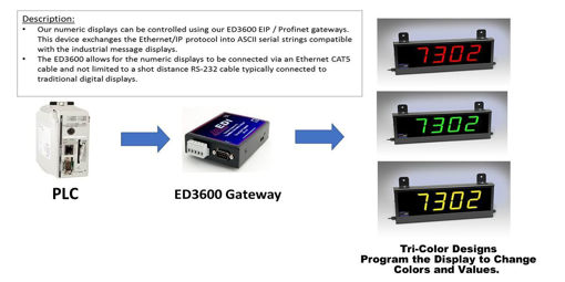 Picture of ED402-EIP-4D-N1